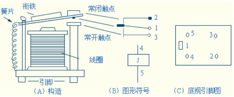 [摘要]继电器是一种用电流控制的开关装置。是各种自动控制电路中必不可少的执行器件。我们将介绍继电器的构造和工作原理,并用继电器制作延时开关电路? 一、继电器工作原理 1、电磁继电器是一种常见的继电器,其中4098型超小型继电器使用最为广泛。图3-24是这种继电器的结构示意图。  继电器工作原理是,当继电器线圈通电后,线圈中的铁芯产生强大的电磁力,吸动衔铁带动簧片,使触点1、2断开,1、3接通。当线圈断电后,弹簧使簧片复位,使触点1、2接通,1、3断开。我们只要把需要控制的电路接在触点1、2间(1、2称为常